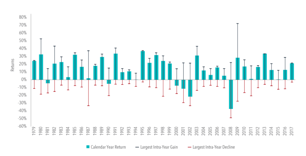 Recent Market Volatility