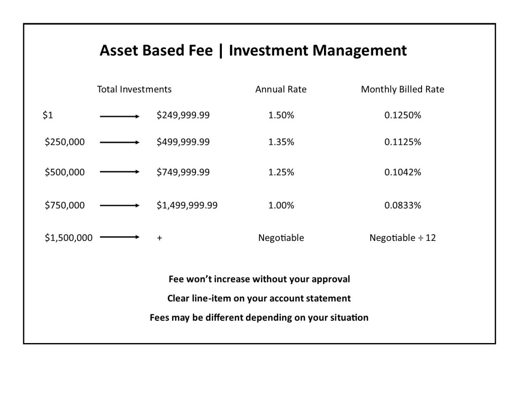 Fee only financial advisor cost