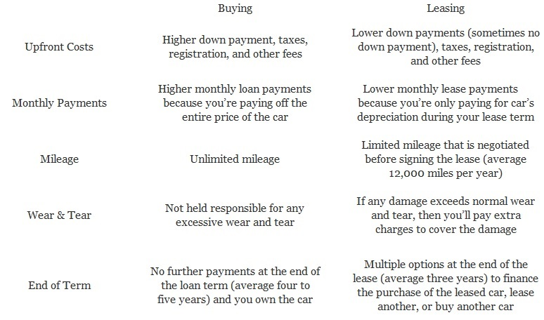 Understanding a Car Lease